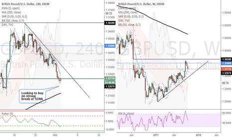 GBPUSD: GBPUSD (4 Hour) - Looking to buy on strong break of 5EMA