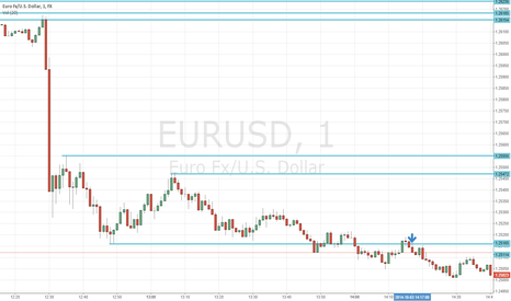 "EURUSD: ""3 PEAKS"" PRICE ACTION STRATEGY FOR BINARY OPTIONS"