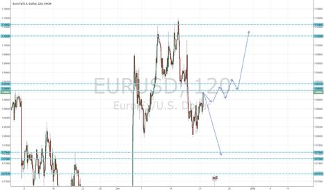 EURUSD: EURUSD Possible price moves