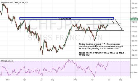 CHFJPY: Chfjpy short advice on strong supply zone