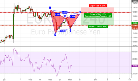 EURJPY: Beautiful Gartley