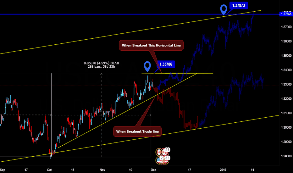 USDCAD: USDCAD. Waiting For Buy Sell Confirmation.