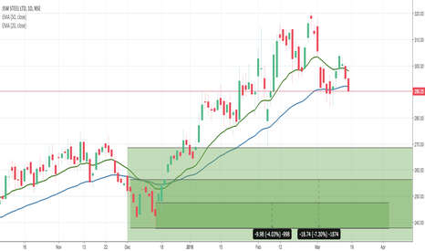 JSWSTEEL: JSWSteel Long - Monthly