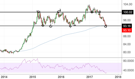 DXY: What happens if this breaks?