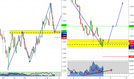 GBPCHF: L'importanza dell'analisi multitimeframe! (GBPCHF long)