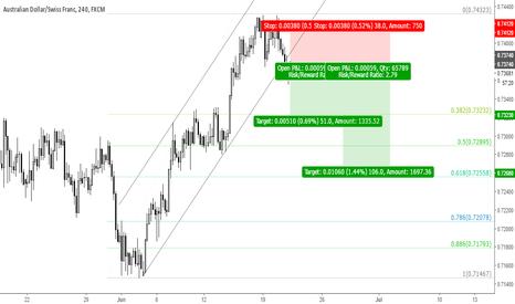 AUDCHF: Trade 13: Short AUDCHF