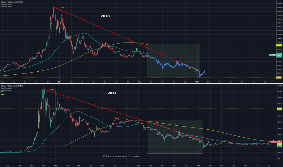 BTCUSD: Bitcoin 2018 vs 2014