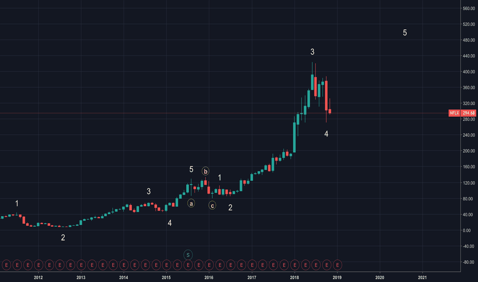 NFLX: NETFLIX - MONTHLY CHART