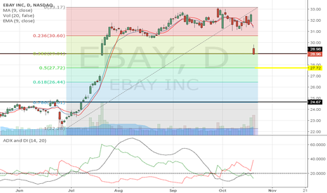 EBAY: Price is close to calling below support, Next pivot point $27.72