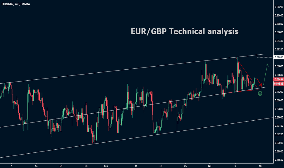 EURGBP: EUR/GBP Techncial analysis