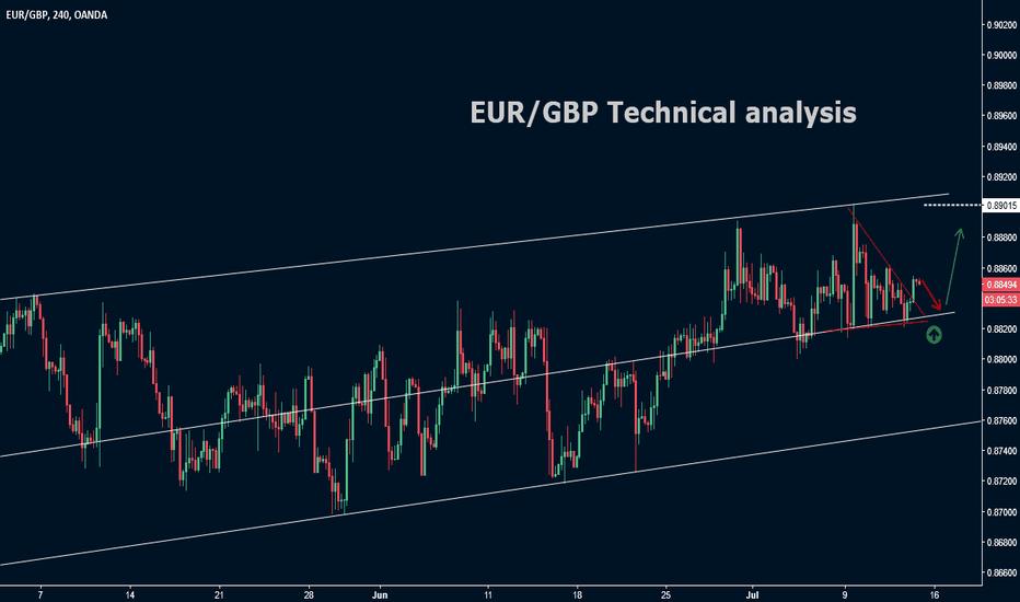EURGBP: EUR/GBP Techncial analysis