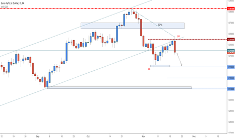 EURUSD: EURUSD - Short Term Forecast