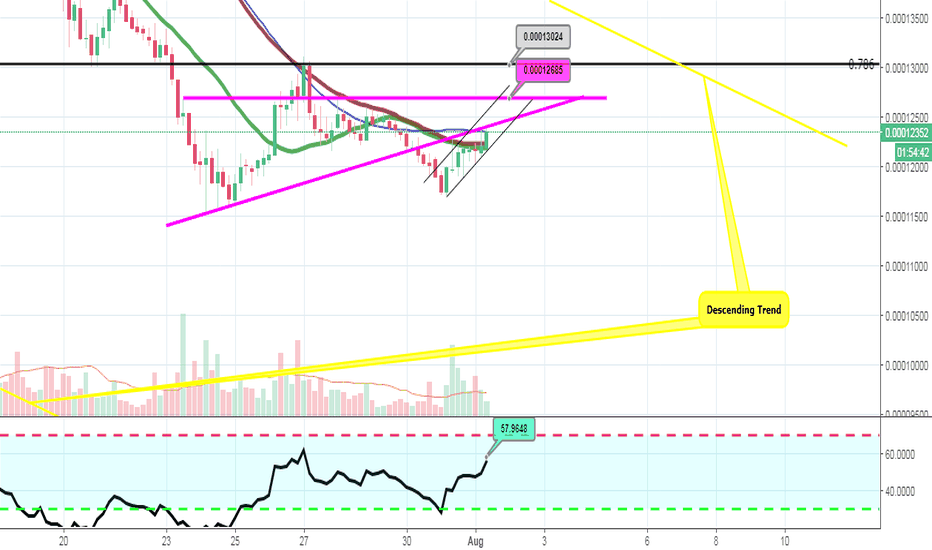 IOTABTC: IOTA - Turning Back to Ascending Triangle