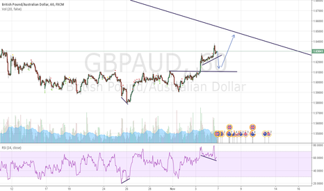 GBPAUD: GBPAUD 1 HR SHORT
