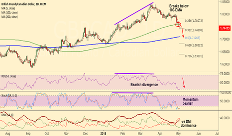 GBPCAD: Stay short GBP/CAD on 100-DMA break and bearish divergence