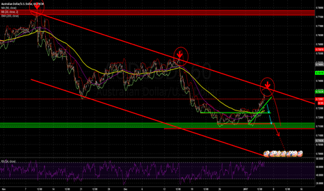 "AUDUSD: AUDUSD again in the ""shorting-area""?"