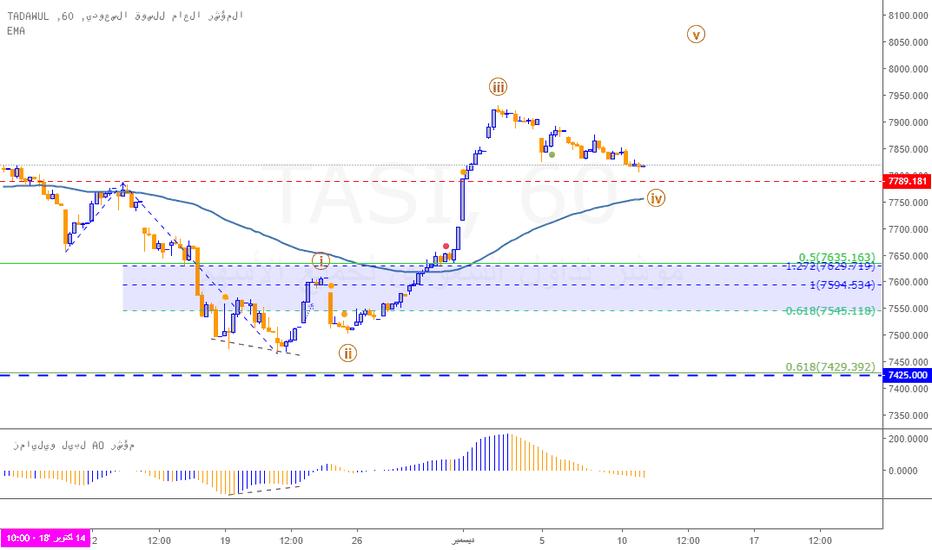 TASI: نظرة موجية لتاسي على المدى المتوسط إلى القصير