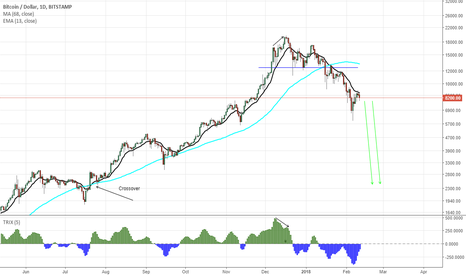 BTCUSD: BTCUSD Short This Bad Boy going down