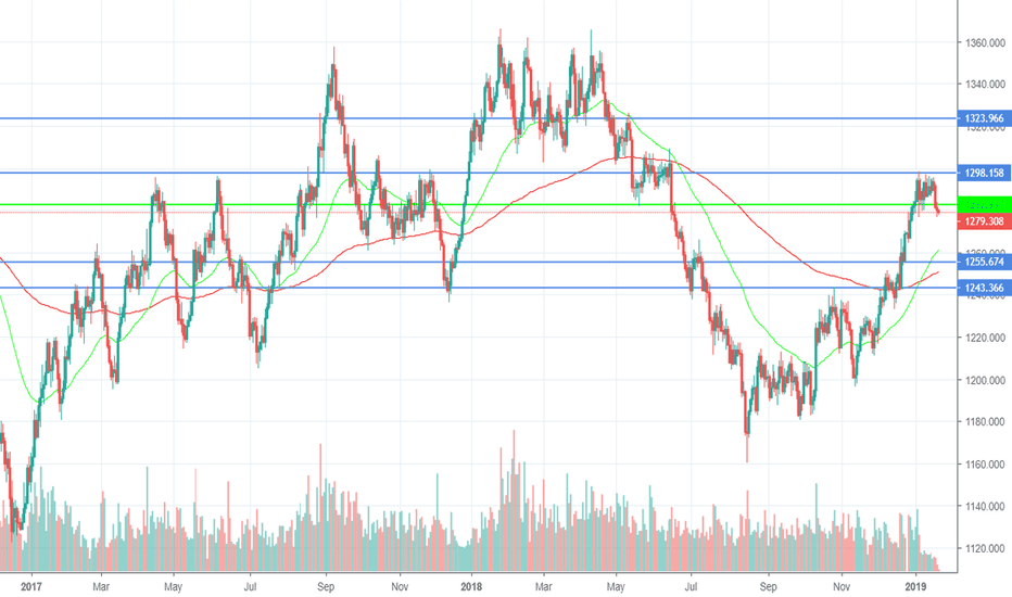 XAUUSD: Swing: Shiny metal looking lackluster (22/01/2019)
