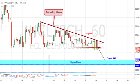 HCLTECH: HCL BREAKS BELOW DESCENDING TRIANGLE