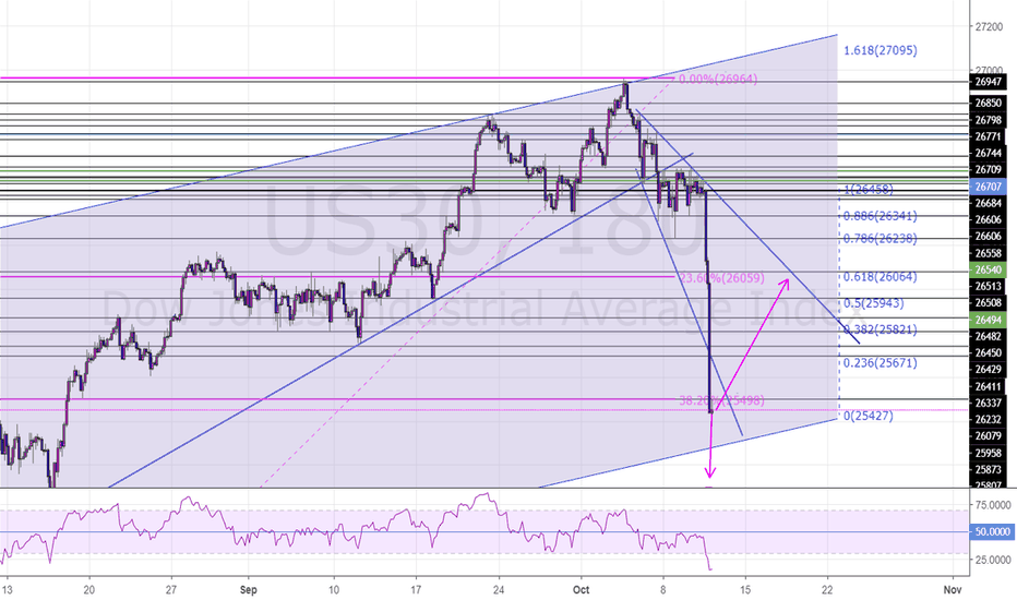 US30: US30 Potential short continuation