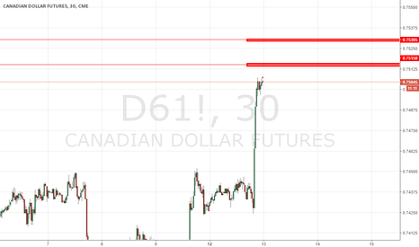 D61!: CAD/USD short