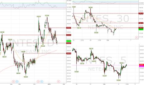 NTES: NTES may be easing higher