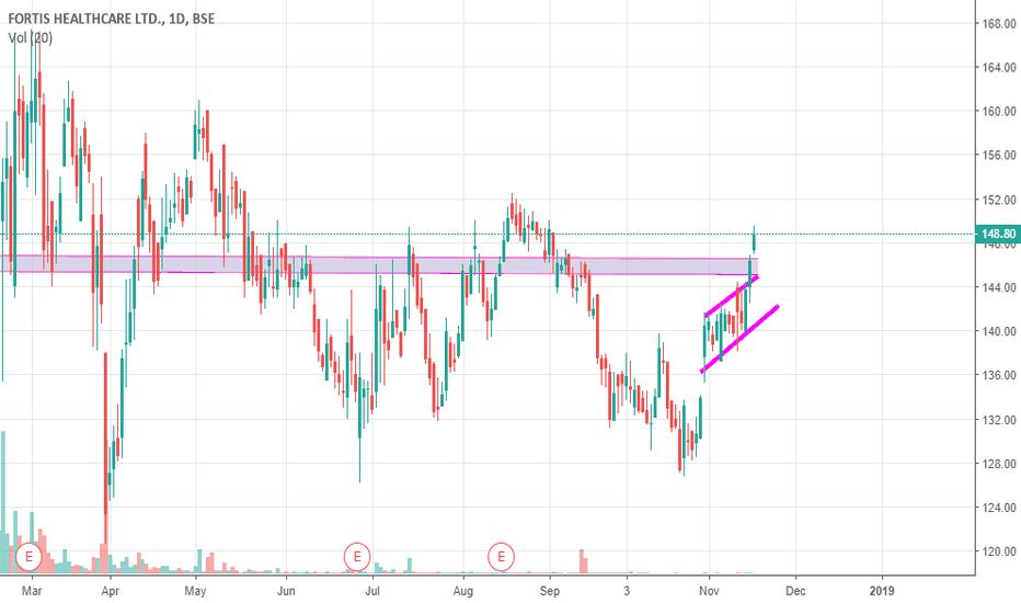 FORTIS: swing trading