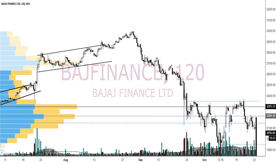 BAJFINANCE: Bajfinance result review