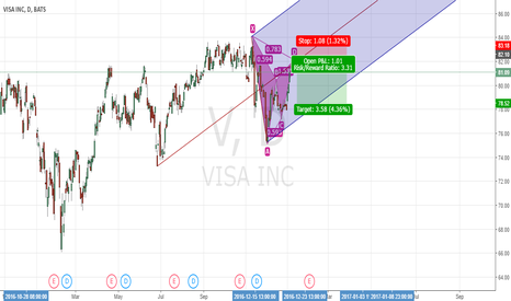 V: Gartley on Visa inc
