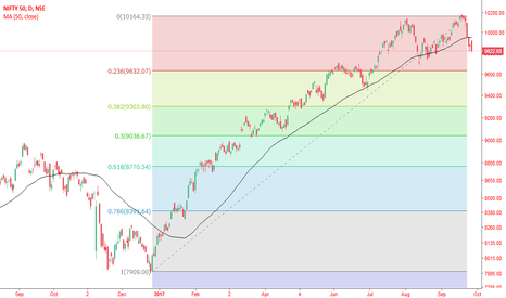NIFTY: Fibonacci on nifty
