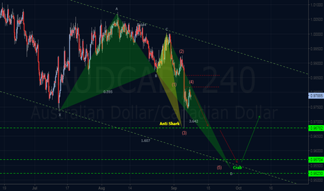 AUDCAD: Elliott Wave & Harmonic Outlook