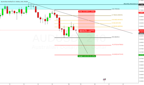 AUDUSD: Bearish Engulfing bar setup