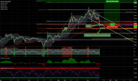 XBTUSD: Bitcoin on Sale. Pick a Bears Pocket...