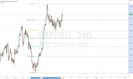GBPUSD: GBPUSD 3/3/2014 Analysis