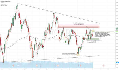 WMT: WMT poking its head and looks ready to go