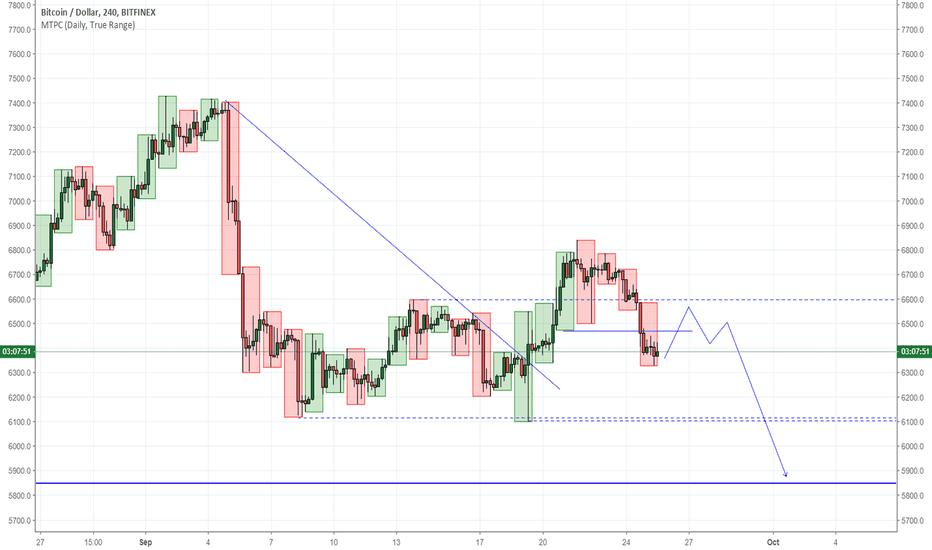 BTCUSD: BTC ... Bearish BIAS