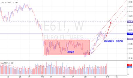 E61!: 欧元回测底部吸筹区顶部,再次上涨。