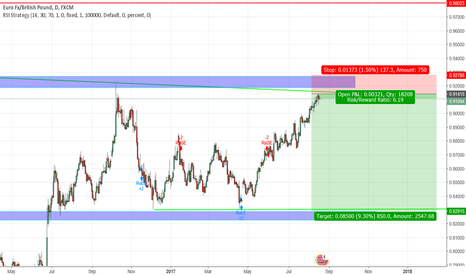 EURGBP: EURGBP Short possibility