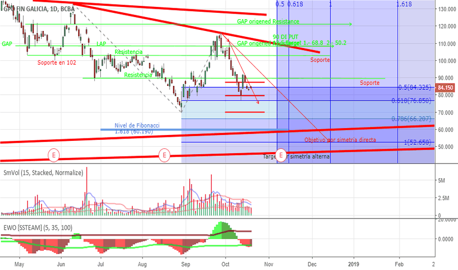 GGAL: Everything points to SOUTH, but is moving EAST