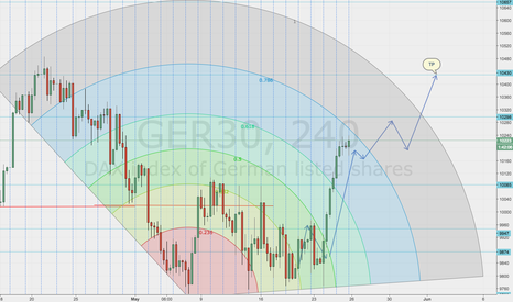 GER30: DAX SHOWING OFF