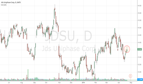 JDSU: JDSU Bearish Seasonality