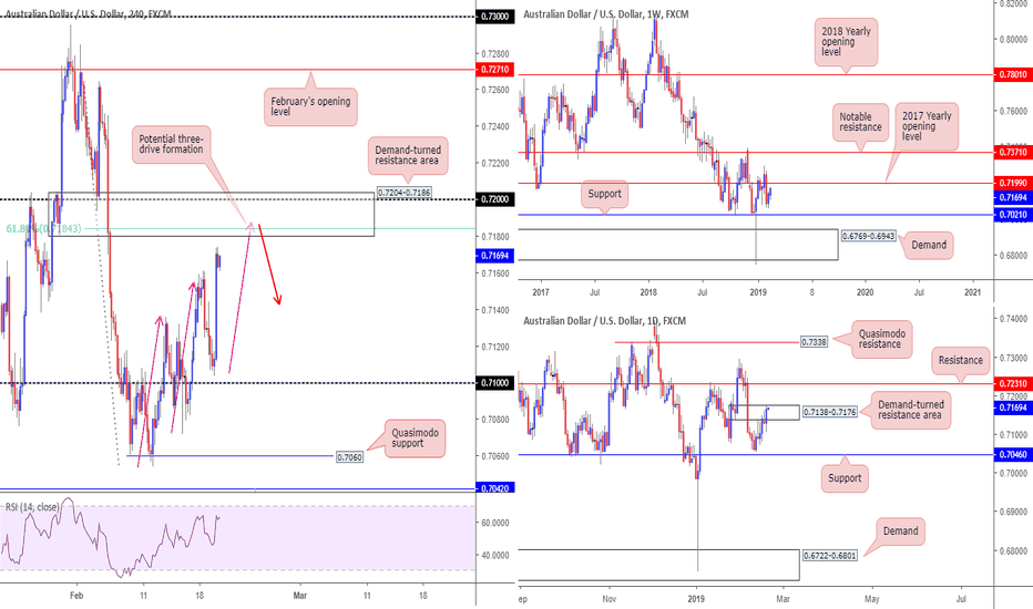 AUDUSD: Potential three-drive formation observed on AU, traders...