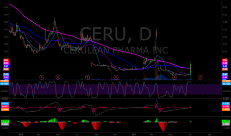 CERU: CERU POS pump and dump