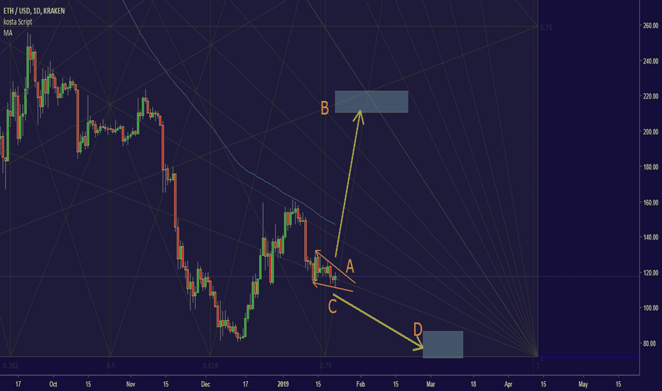 ETHUSD: The time to decide the $ETH future