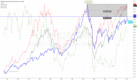 AUS200: AUS 200 vs. Major Indices Worldwide