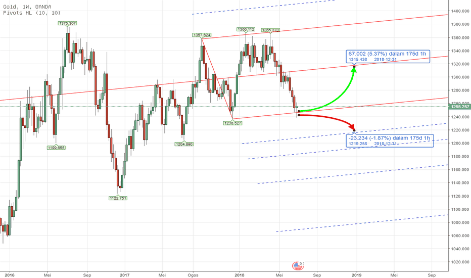XAUUSD: PITCHFORK - CFD XAUUSD Analysis Q3 2018