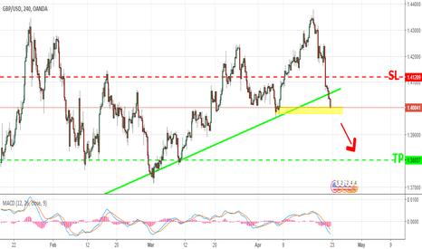 GBPUSD: GBP USD sell signals