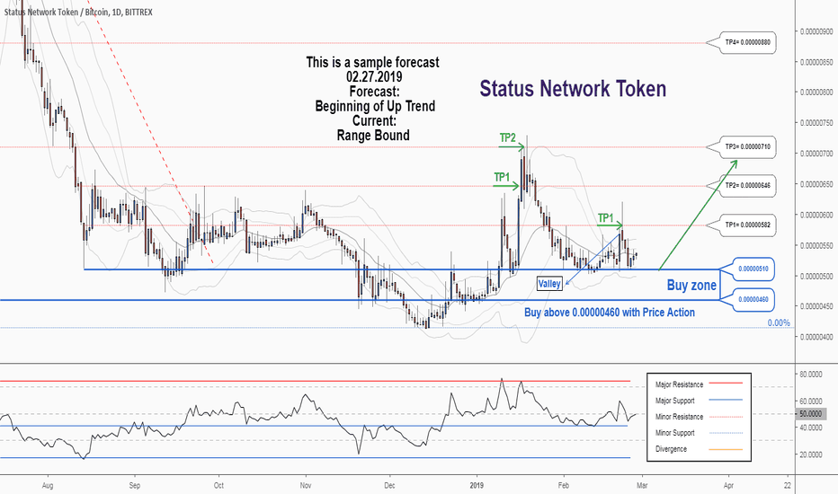 Sntbtc There Is A Possibility For The Beginning Of An Uptrend In