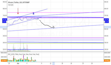 BTCUSD: Trendline break, drop more as we come into Sunday
